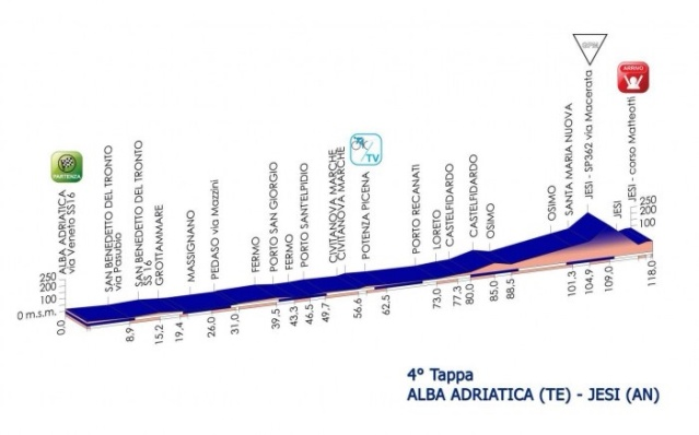 Today's Giro Rosa course profile.